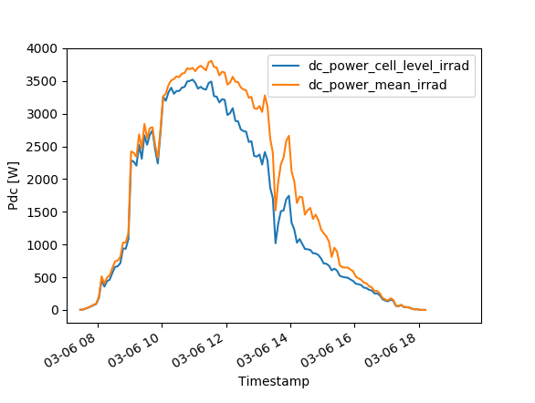 example_workflow/cell_level_vs_mean_irrad_pv_power_sim_pvmm.png